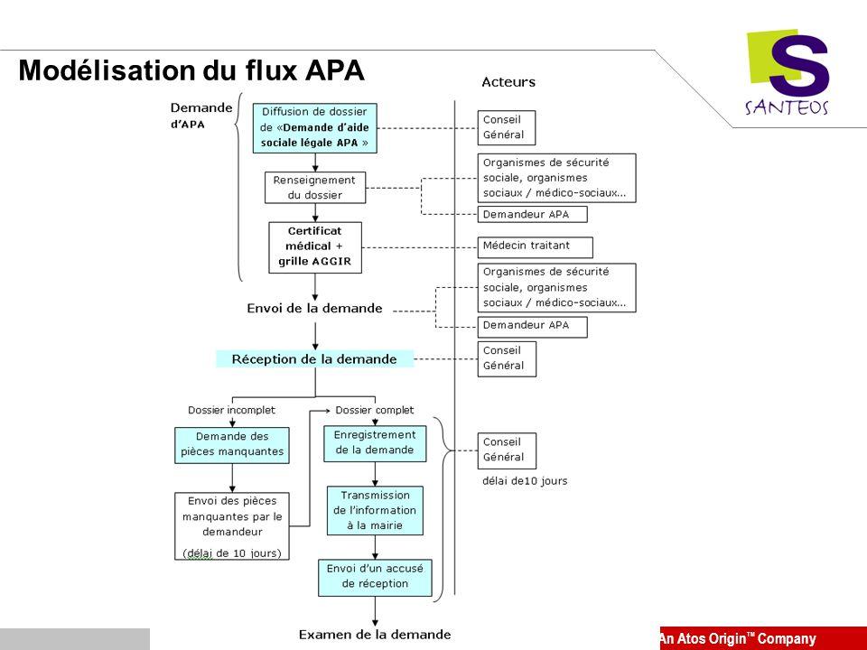 Modélisation du flux APA