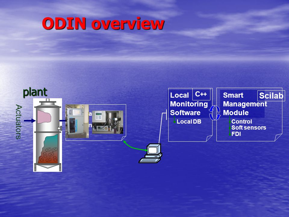 ODIN overview plant Scilab Actuators Sensors Local Monitoring Software