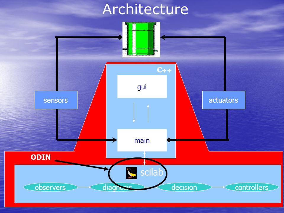 Architecture scilab C++ gui main sensors actuators ODIN observers