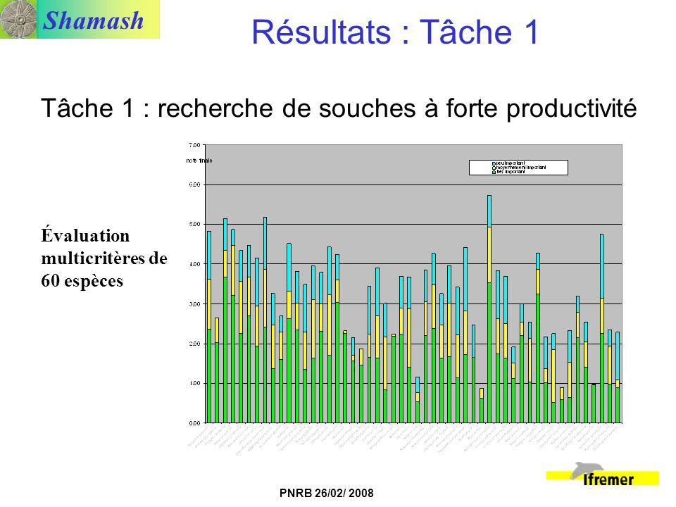 Résultats : Tâche 1 Tâche 1 : recherche de souches à forte productivité. Évaluation multicritères de 60 espèces.