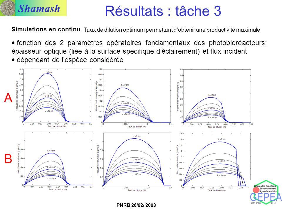 Résultats : tâche 3 Simulations en continu. Taux de dilution optimum permettant d'obtenir une productivité maximale.