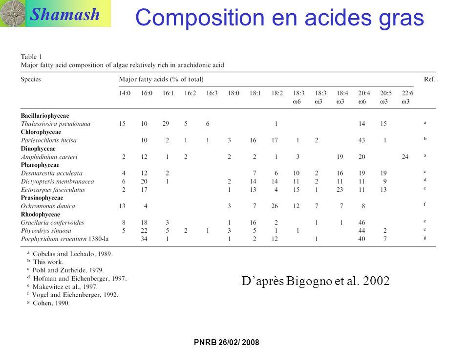 Composition en acides gras
