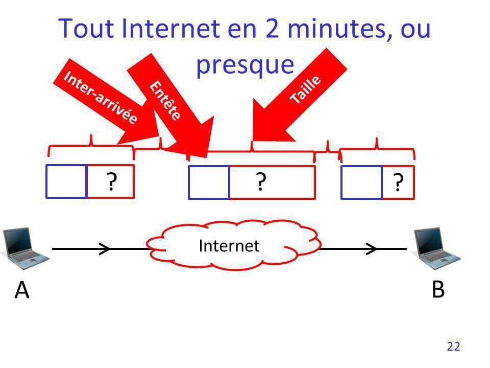 Tout Internet en 2 minutes, ou presque
