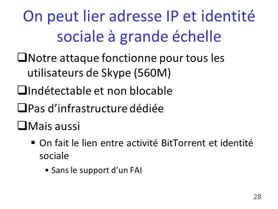 On peut lier adresse IP et identité sociale à grande échelle