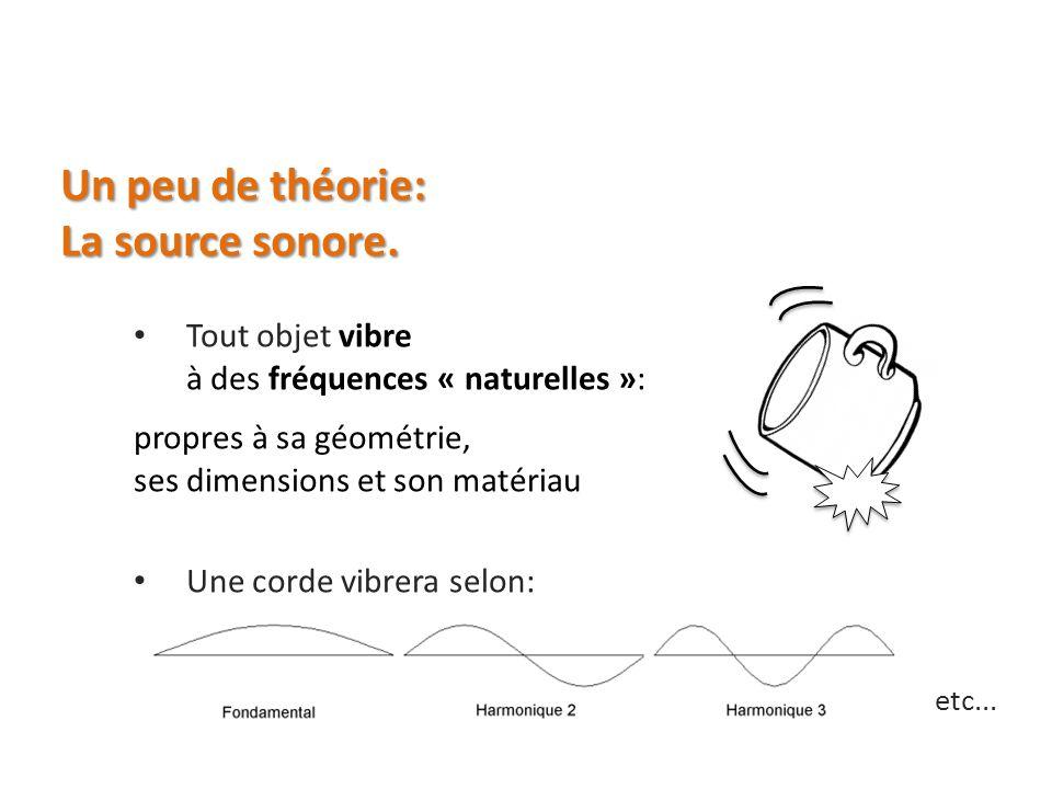 Un peu de théorie: La source sonore.