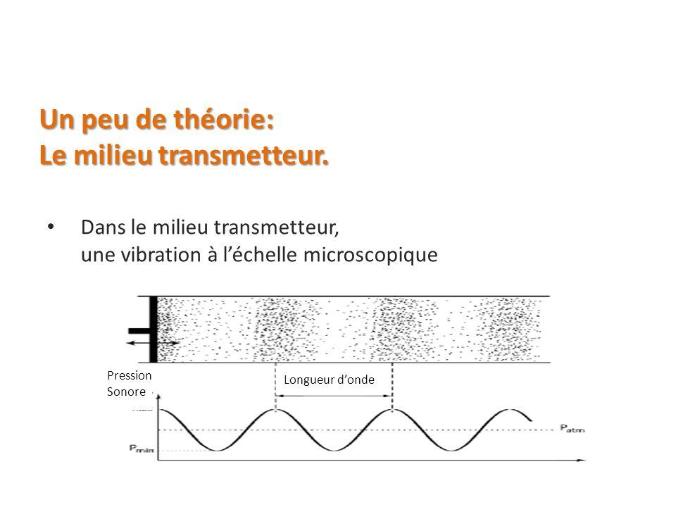 Le milieu transmetteur.
