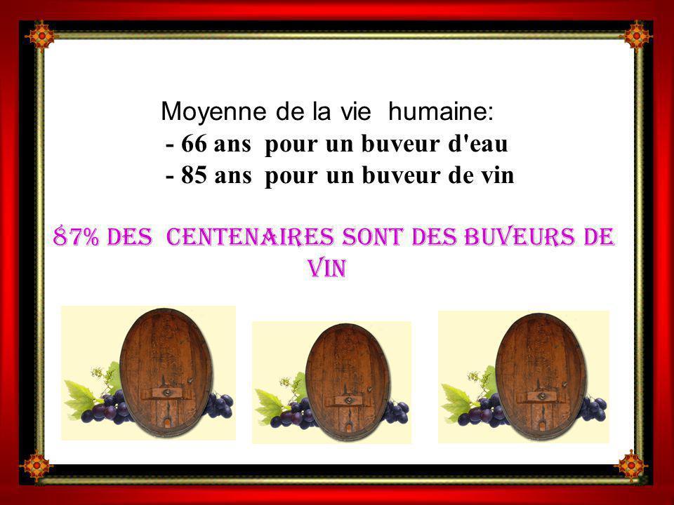 Moyenne de la vie humaine: - 66 ans pour un buveur d eau - 85 ans pour un buveur de vin 87% des centenaires sont des buveurs de vin