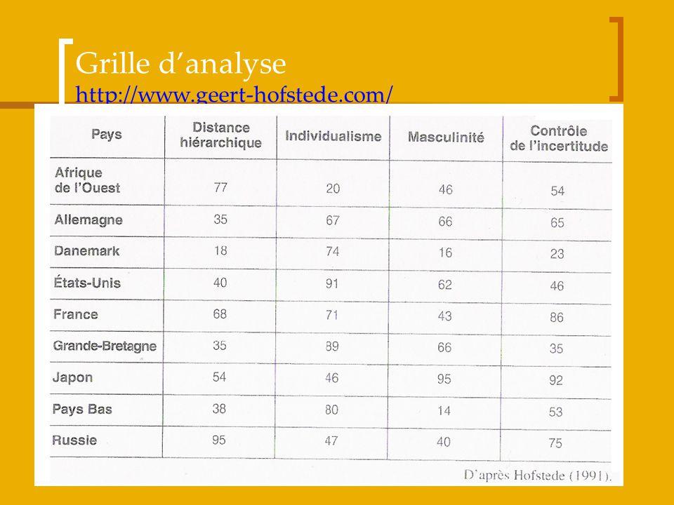 Grille d'analyse http://www.geert-hofstede.com/