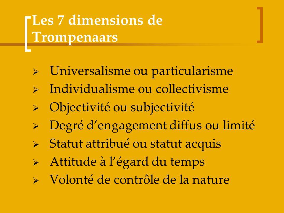 Les 7 dimensions de Trompenaars