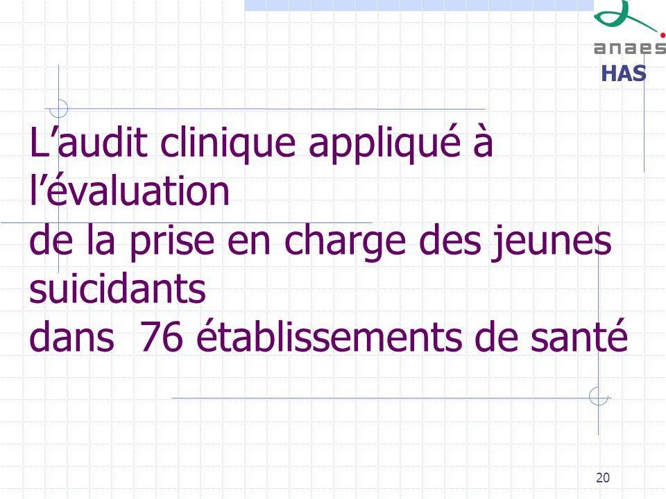 L'audit clinique appliqué à l'évaluation de la prise en charge des jeunes suicidants dans 76 établissements de santé
