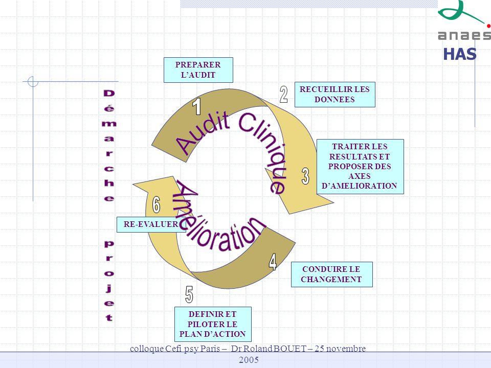 2 1 Audit Clinique Amélioration Démarche projet 3 6 4 5