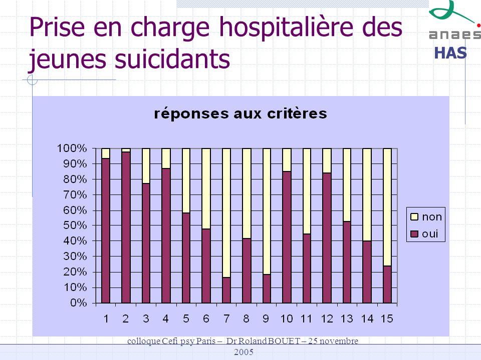 Prise en charge hospitalière des jeunes suicidants