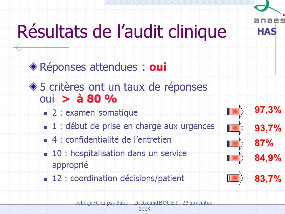 Résultats de l'audit clinique