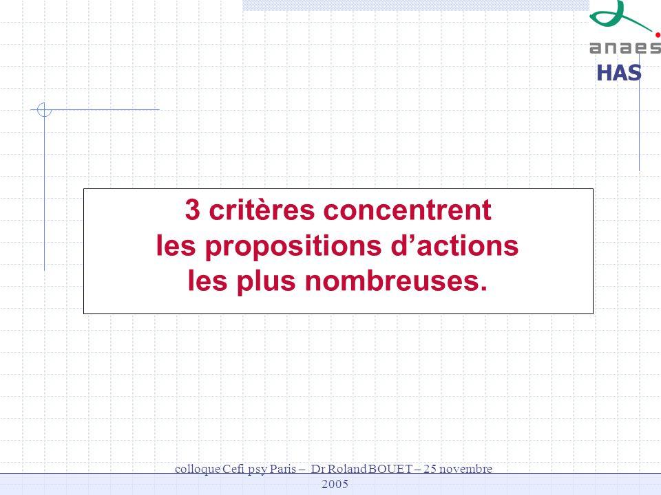 3 critères concentrent les propositions d'actions les plus nombreuses.