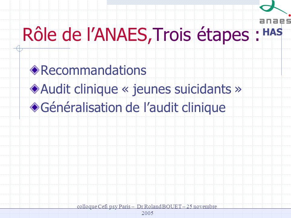 Rôle de l'ANAES,Trois étapes :
