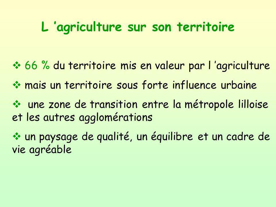 L 'agriculture sur son territoire