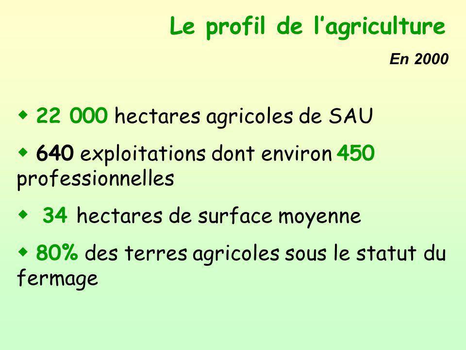 Le profil de l'agriculture