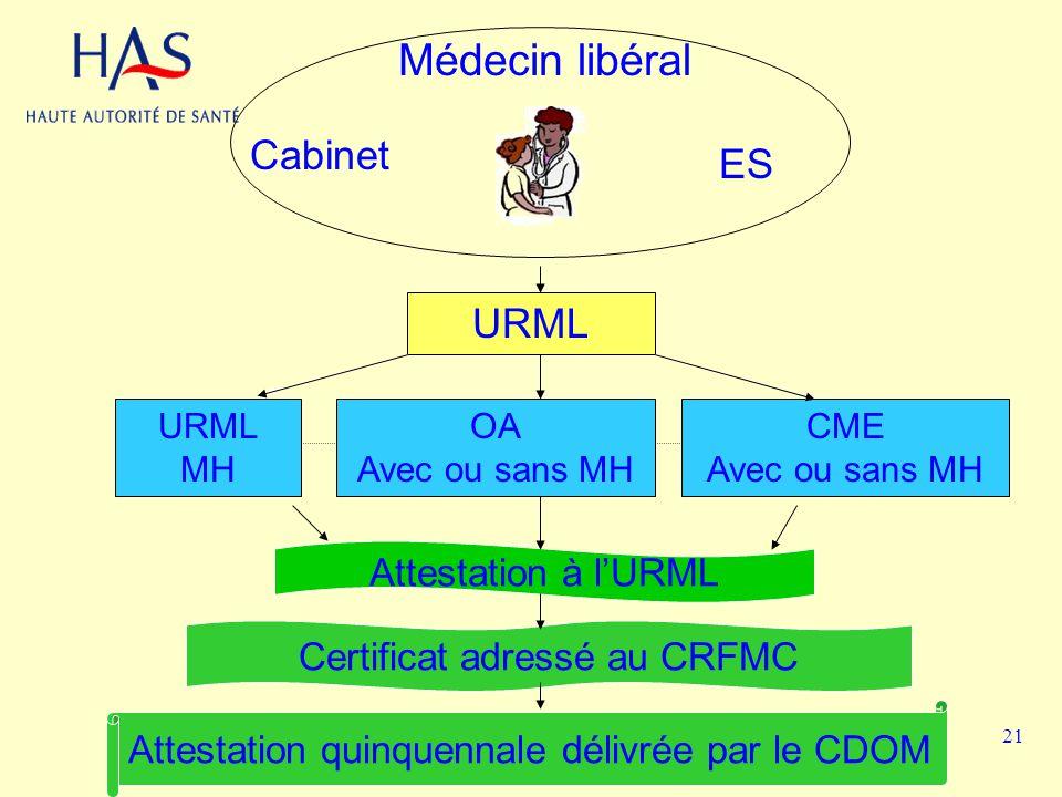 Médecin libéral Cabinet ES URML Attestation à l'URML