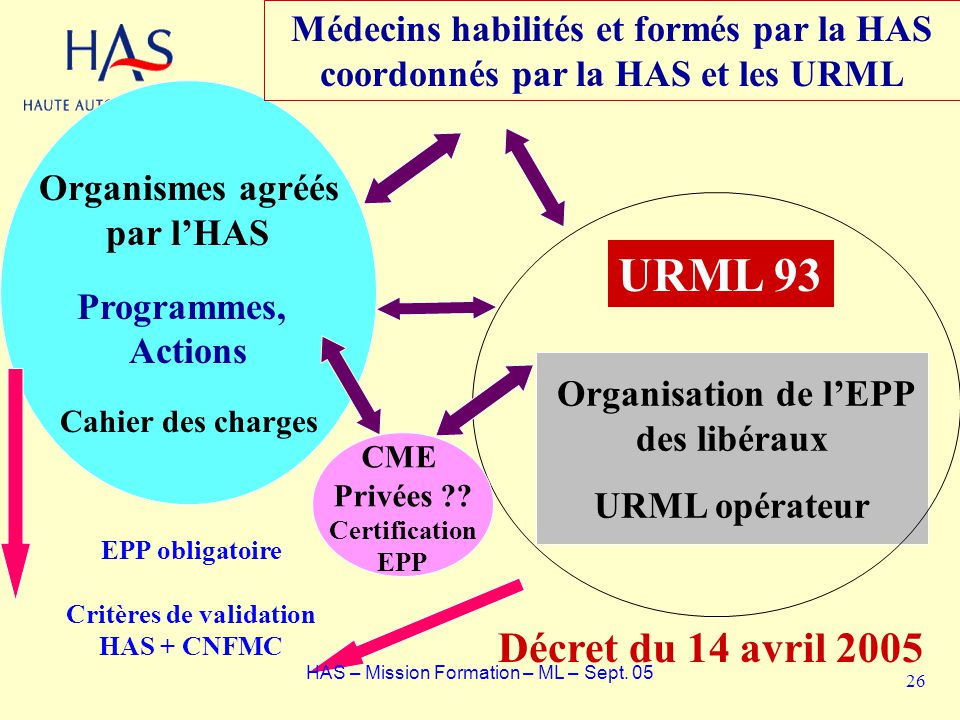 Médecins habilités et formés par la HAS