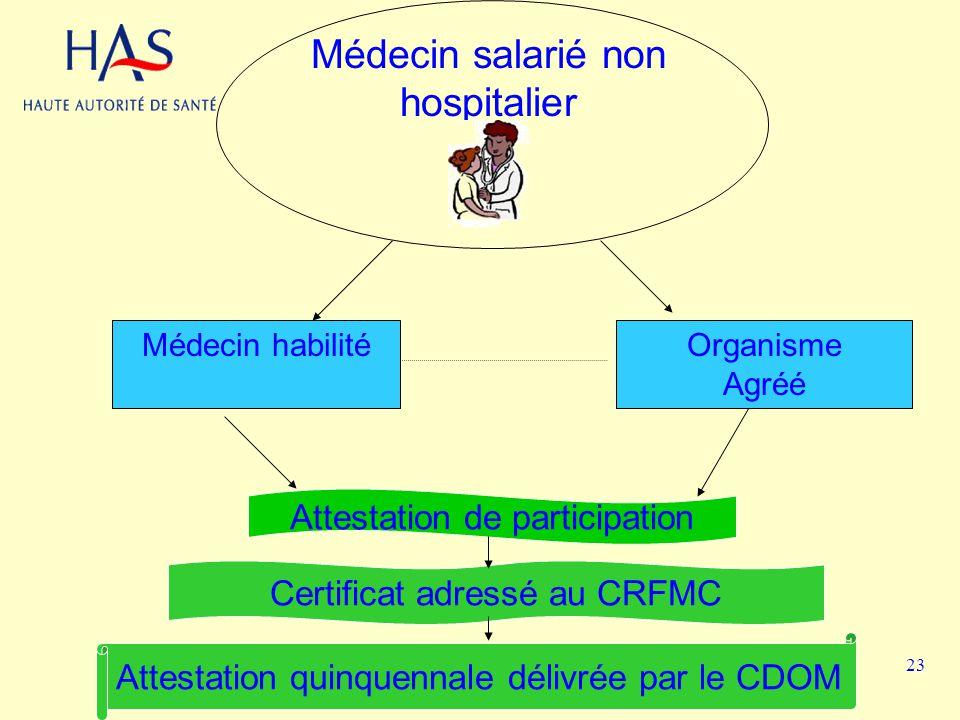 Médecin salarié non hospitalier