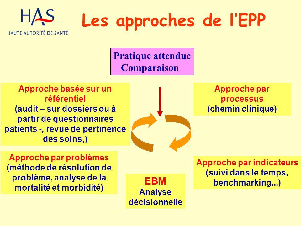 Les approches de l'EPP Pratique attendue Comparaison EBM