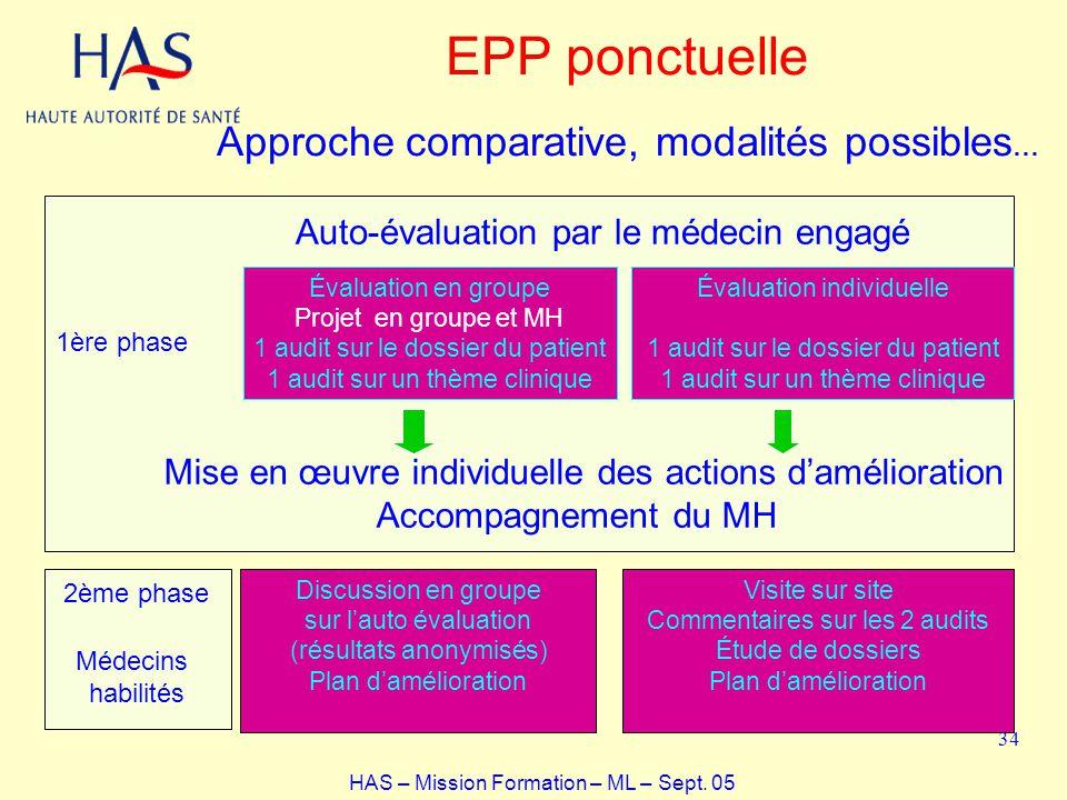 EPP ponctuelle Approche comparative, modalités possibles…