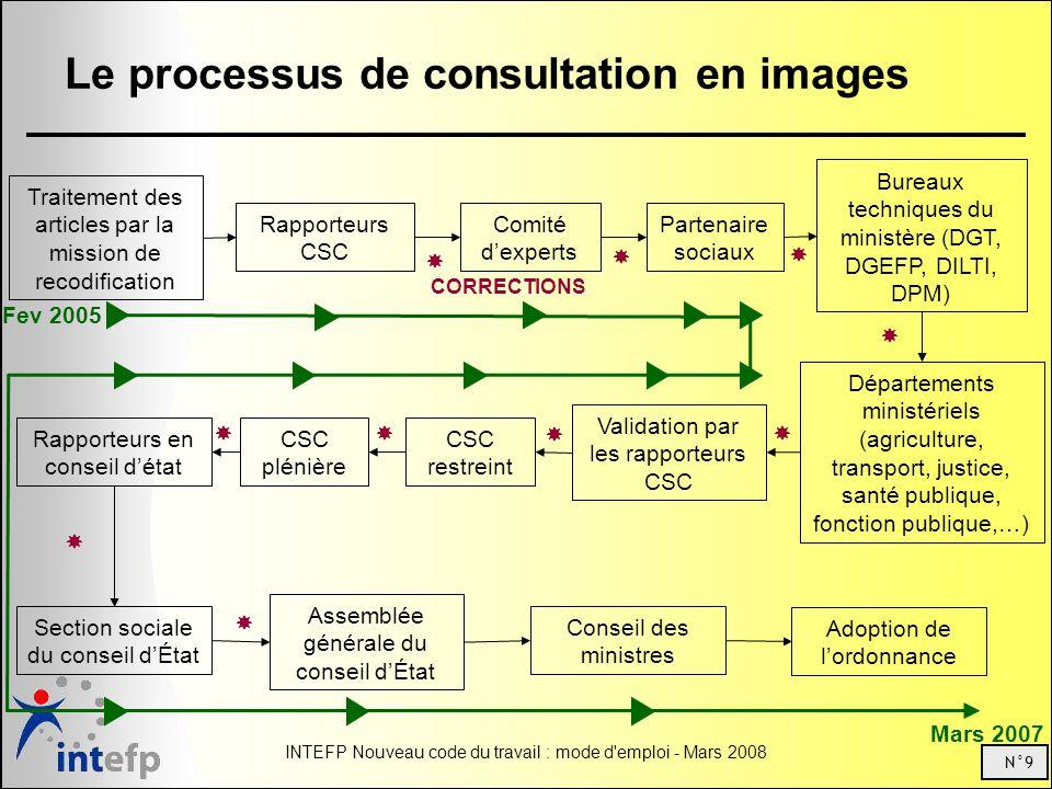 Le processus de consultation en images