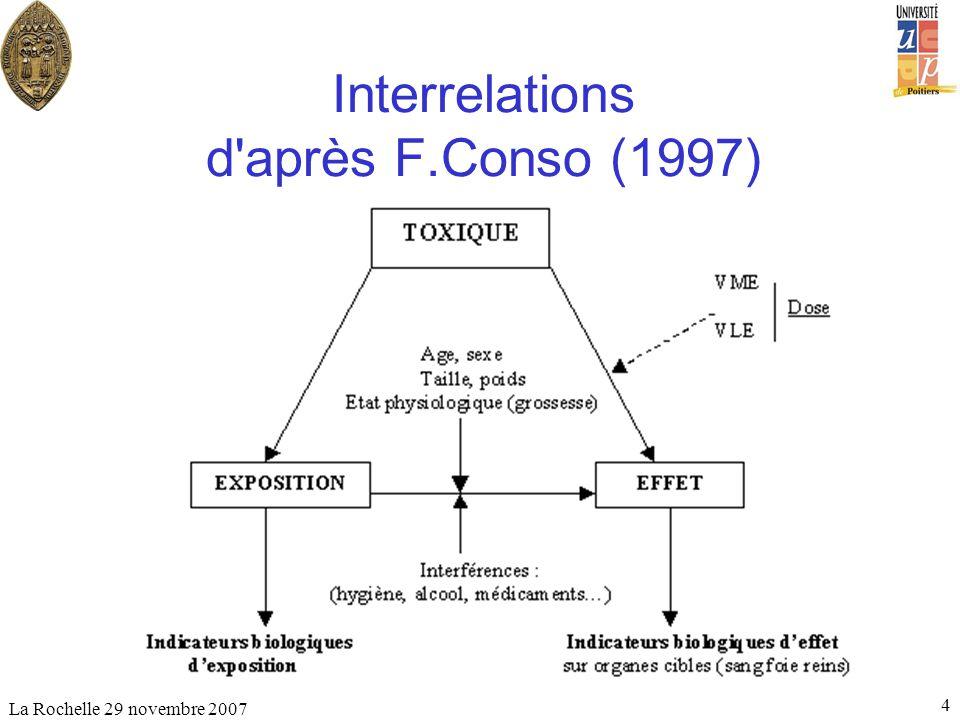Interrelations d après F.Conso (1997)