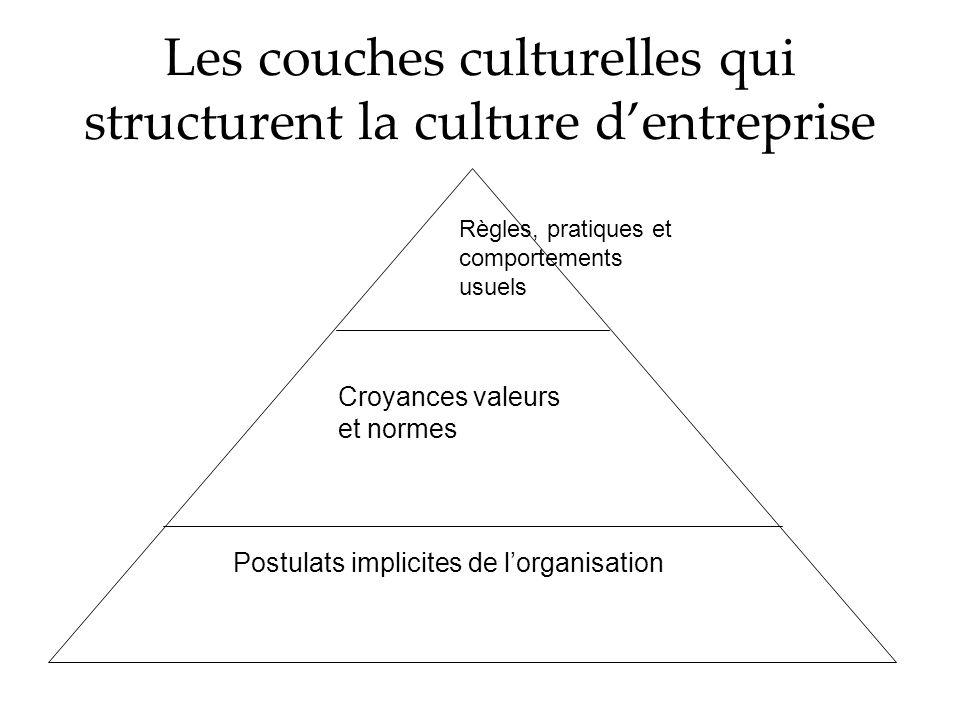 Les couches culturelles qui structurent la culture d'entreprise