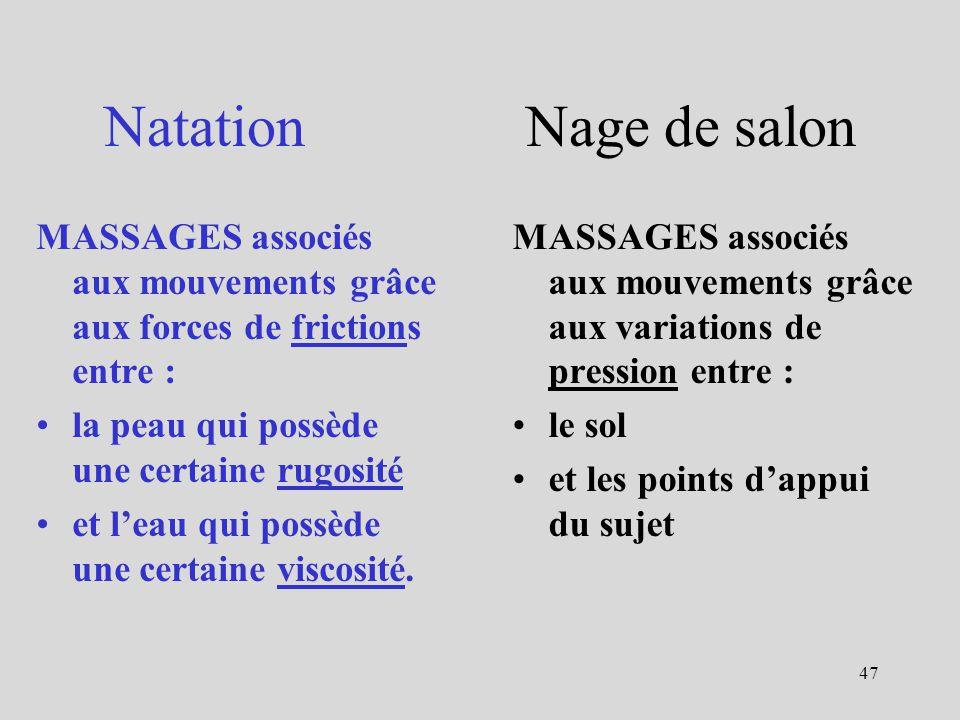 Natation Nage de salon MASSAGES associés aux mouvements grâce aux forces de frictions entre :
