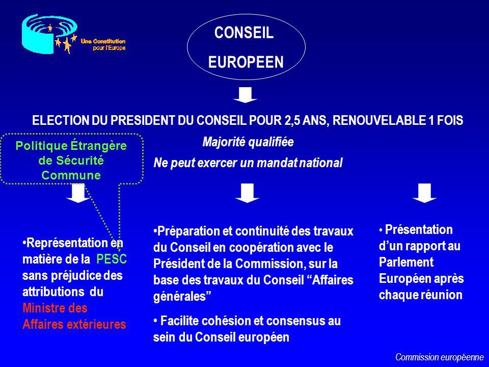 CONSEIL EUROPEEN. ELECTION DU PRESIDENT DU CONSEIL POUR 2,5 ANS, RENOUVELABLE 1 FOIS. Majorité qualifiée.