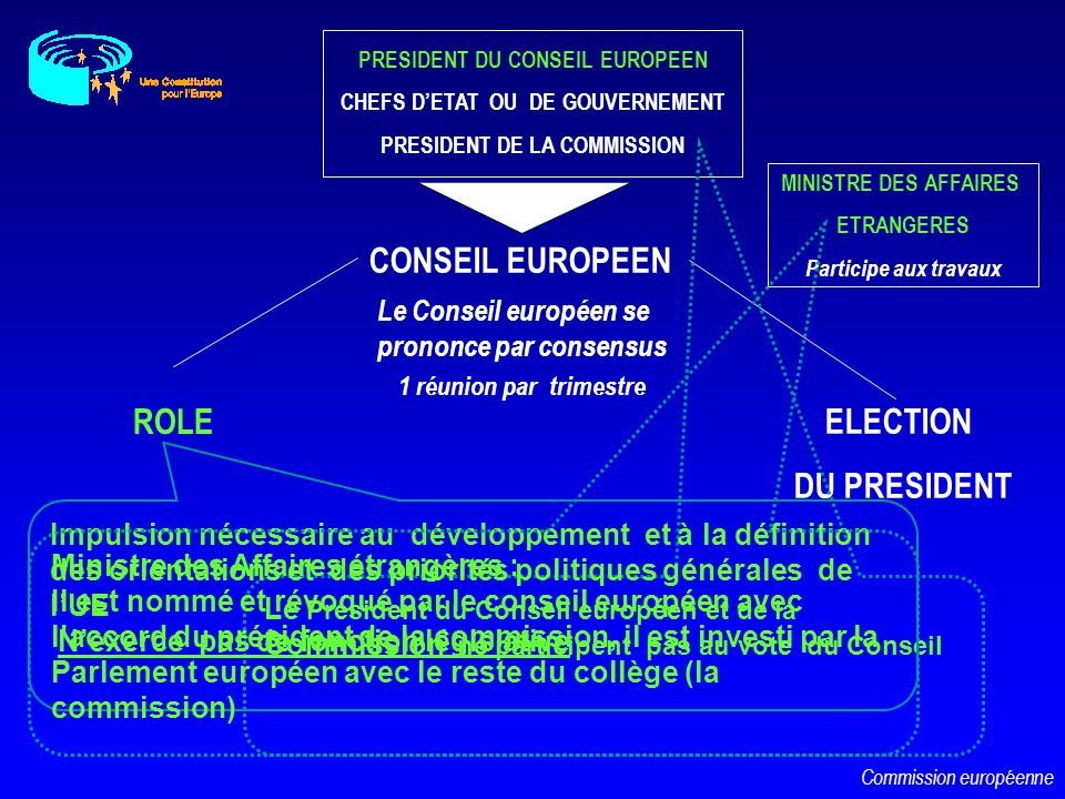 CONSEIL EUROPEEN ROLE ELECTION DU PRESIDENT
