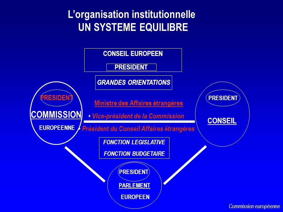 L'organisation institutionnelle UN SYSTEME EQUILIBRE