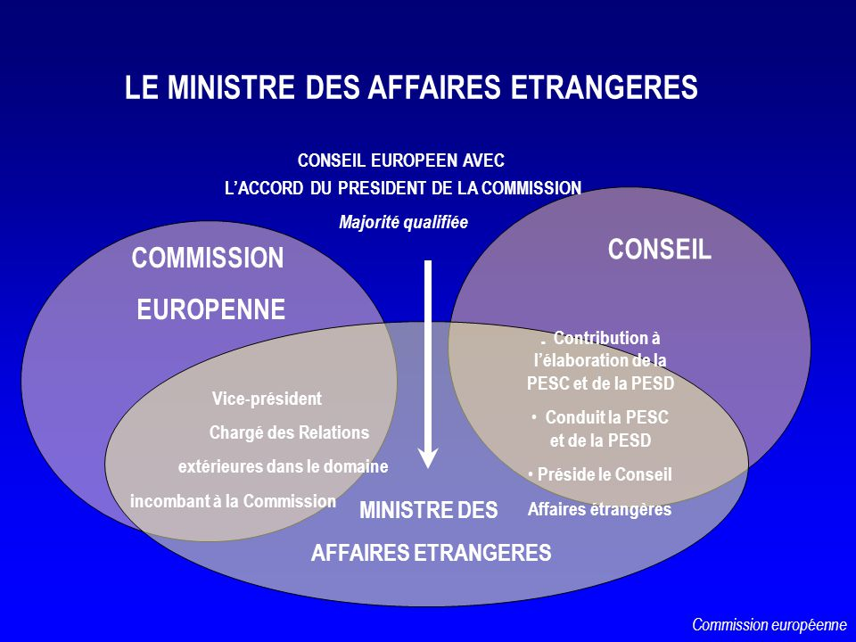 LE MINISTRE DES AFFAIRES ETRANGERES