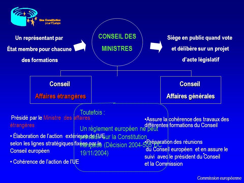 CONSEIL DES MINISTRES Conseil Conseil Affaires étrangères