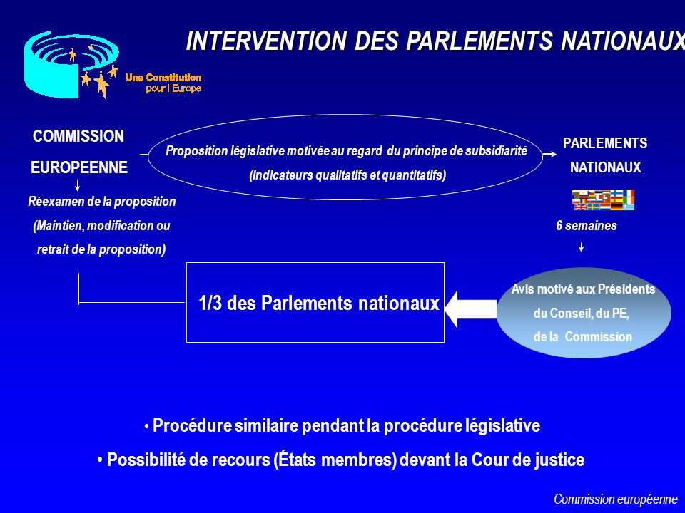 INTERVENTION DES PARLEMENTS NATIONAUX