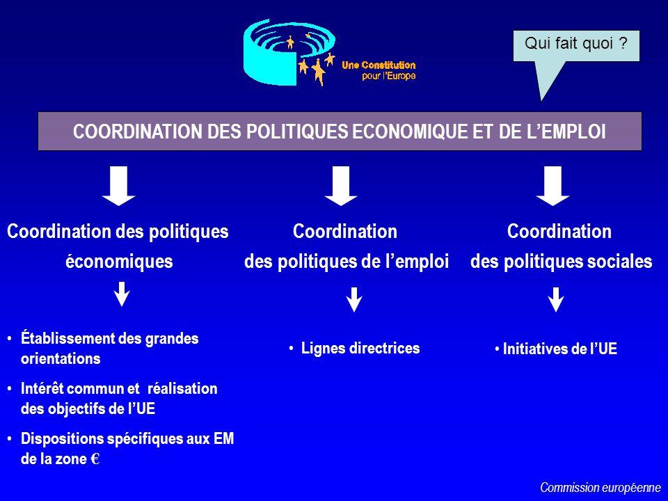 COORDINATION DES POLITIQUES ECONOMIQUE ET DE L'EMPLOI