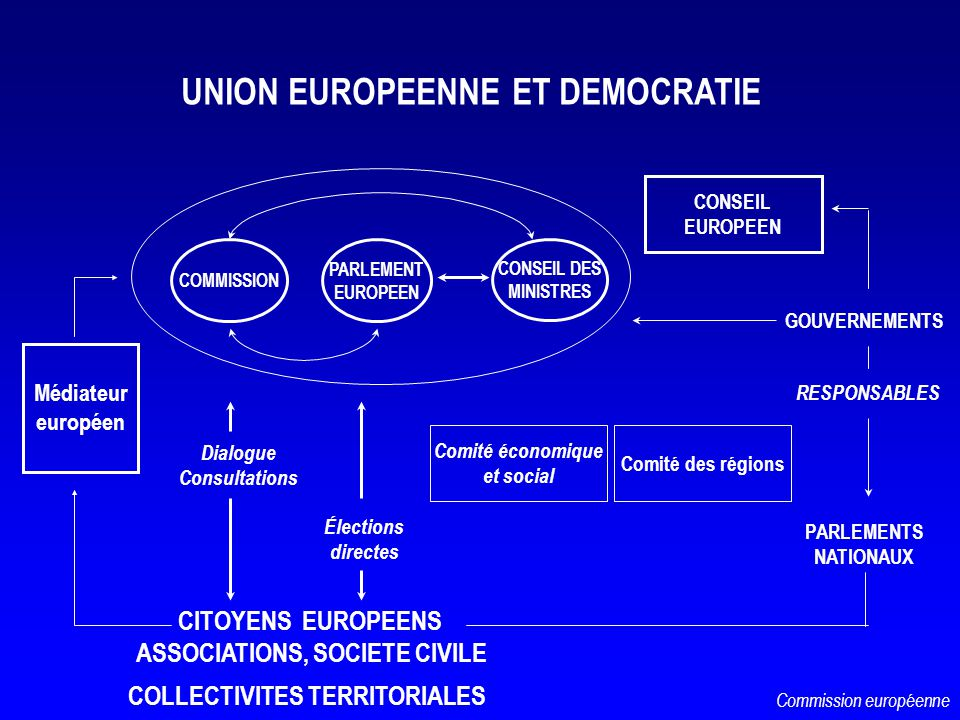 UNION EUROPEENNE ET DEMOCRATIE