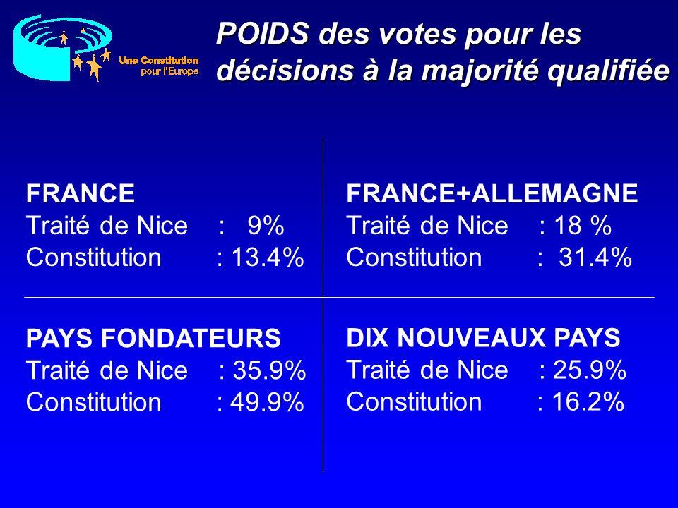 POIDS des votes pour les décisions à la majorité qualifiée