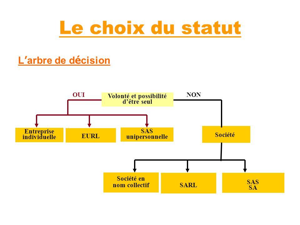Le choix du statut L'arbre de décision Entreprise individuelle SAS SA