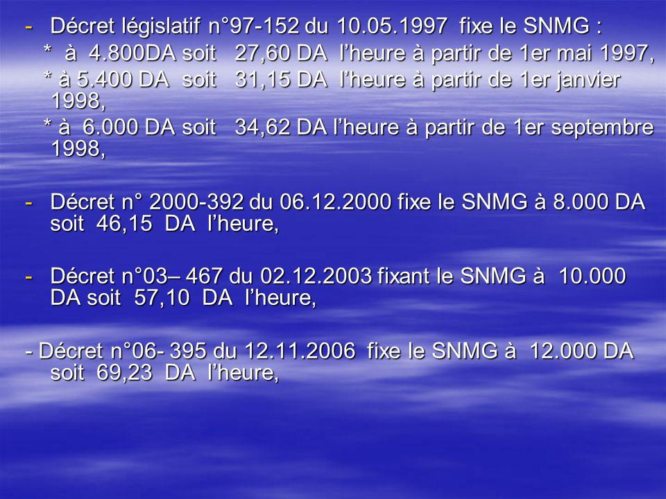 Décret législatif n°97-152 du 10.05.1997 fixe le SNMG :