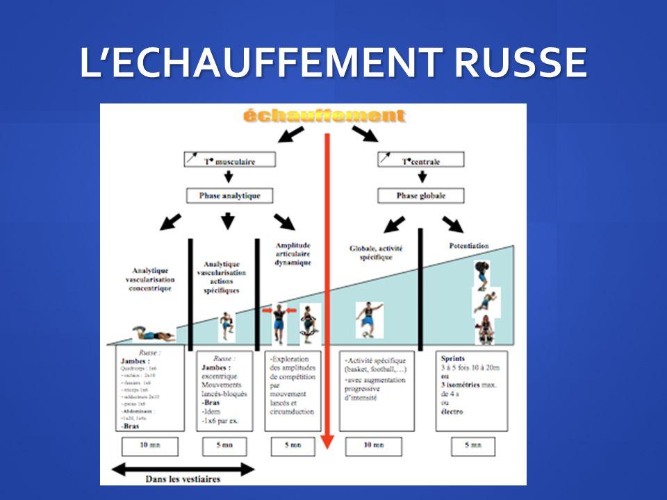 L'ECHAUFFEMENT RUSSE