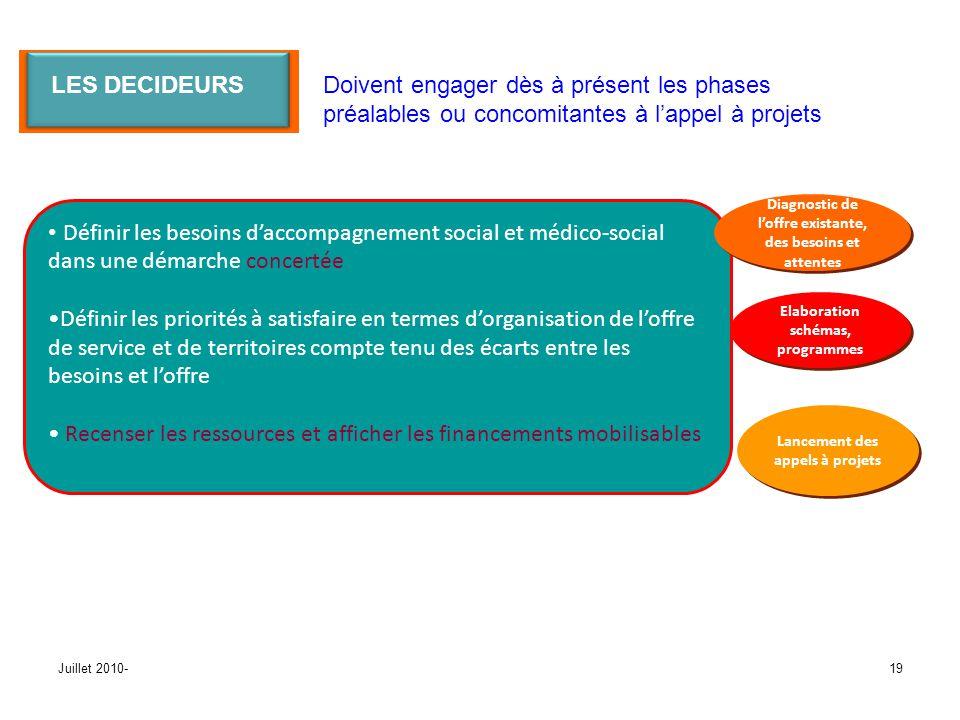 Définir les besoins d'accompagnement social et médico-social