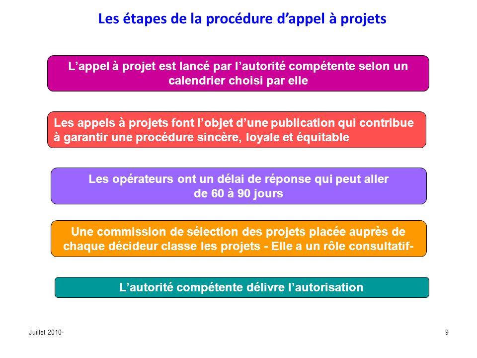 Les étapes de la procédure d'appel à projets
