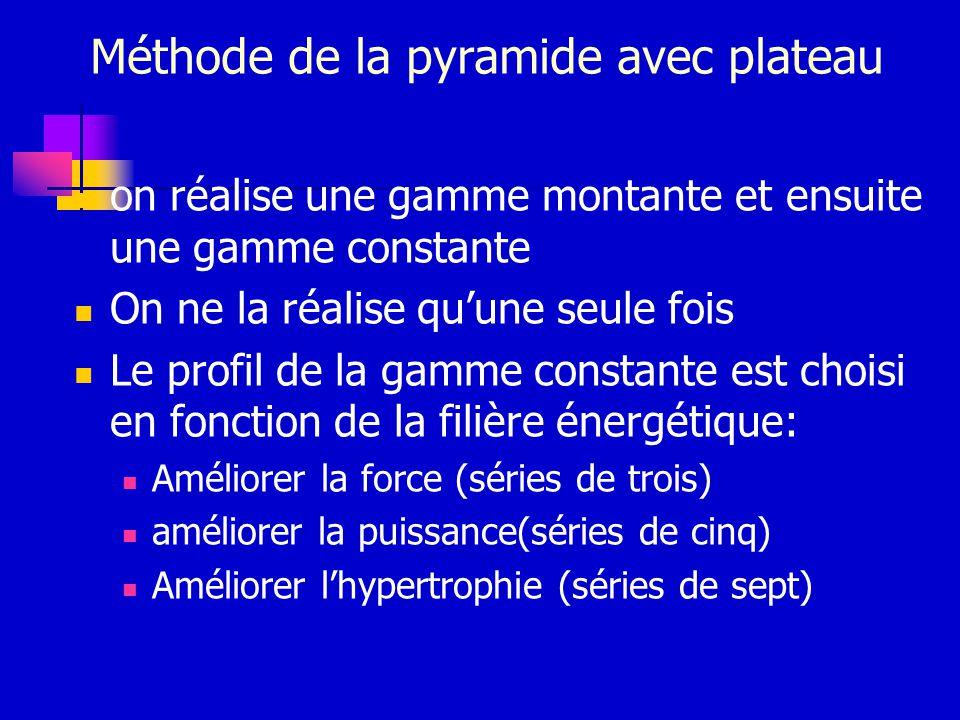 Méthode de la pyramide avec plateau