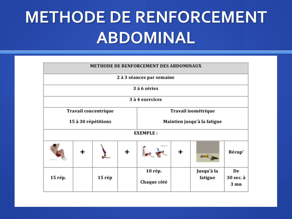 METHODE DE RENFORCEMENT ABDOMINAL
