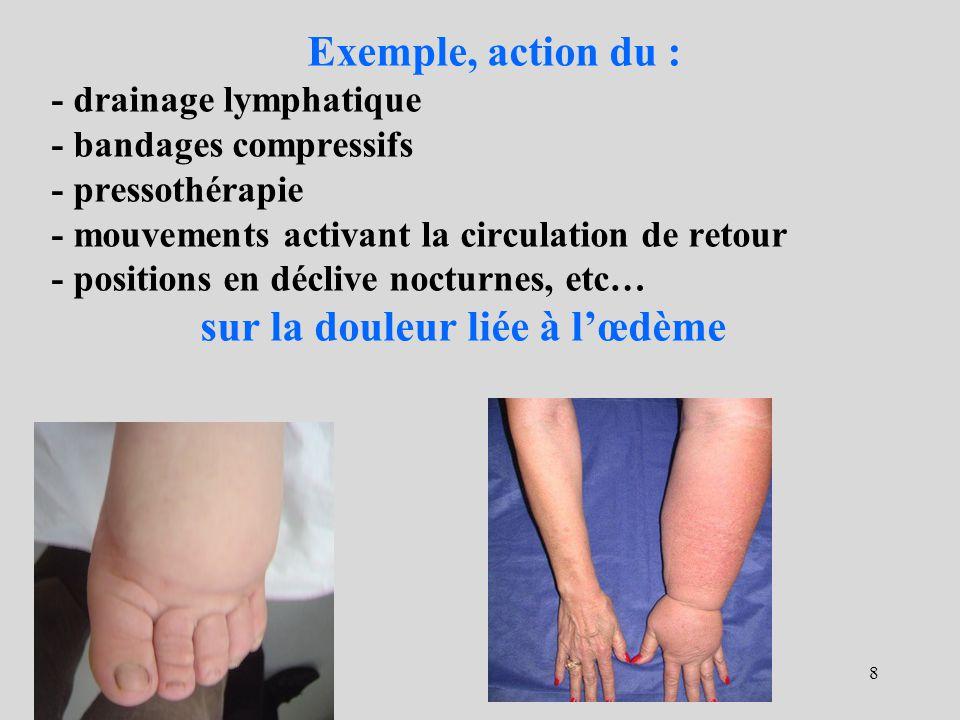 Exemple, action du : - drainage lymphatique - bandages compressifs - pressothérapie - mouvements activant la circulation de retour - positions en déclive nocturnes, etc… sur la douleur liée à l'œdème