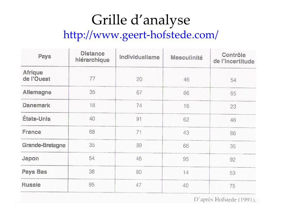 Grille d'analyse http://www.geert-hofstede.com/