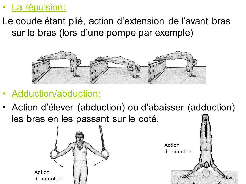 Adduction/abduction: