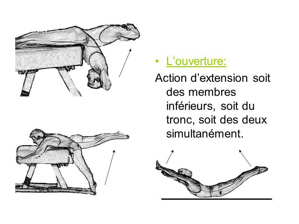 L'ouverture: Action d'extension soit des membres inférieurs, soit du tronc, soit des deux simultanément.